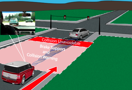 Forward Collision Warning with Brake Support (Ford)