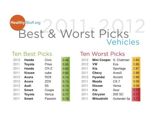 2011-2012 Best & Worst Picks Vehicles