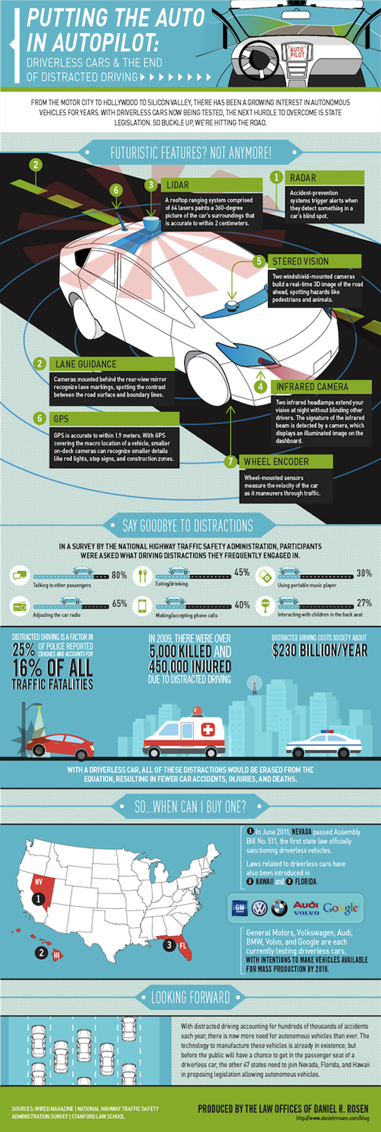 Driverless Cars and Distracted Driving Infographic