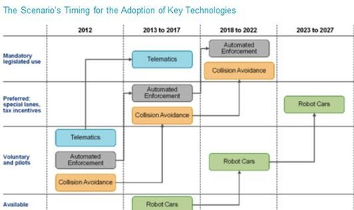 The Scenario's Timing for the Adoption of Key Technologies