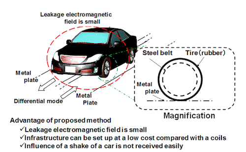 Schematic of EVER project