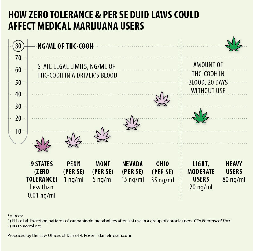Medical Marijuana THC-COOH State Limits for Impairment