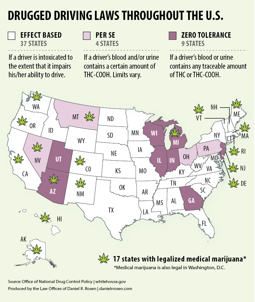 Drugged Driving (DUID) and Medical Marijuana Laws Across the U.S.