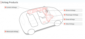 Airbag diagram from Takata