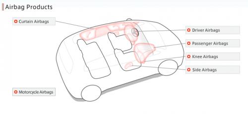 Airbag diagram from Takata