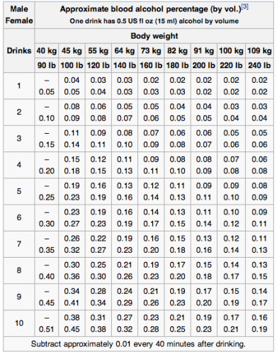 Blood Alcohol Chart from wikipedia