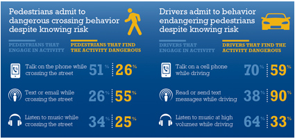 Liberty Mutual Distracted Walking Infographic