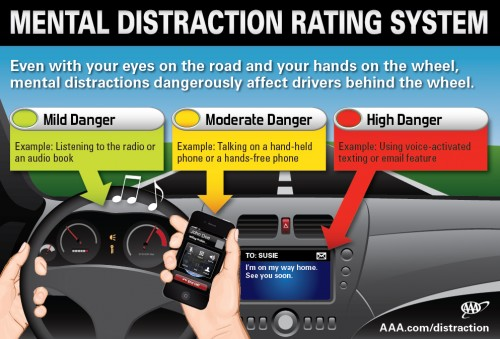 AAA Mental Distraction While Driving Study Infographic