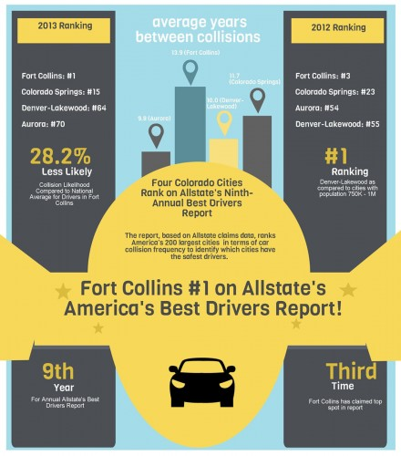ALLSTATE INSURANCE COMPANY INFOGRAPHIC