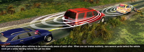 Illustration of connected vehicle technology, courtesy of safercar.gov