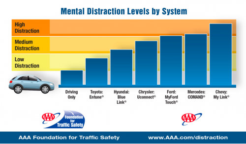 AAA Infographic showing how distracting voice-activated sytems are for drivers