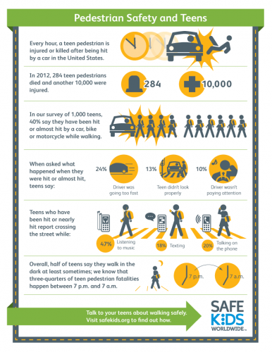 Safe Kids Worldwide infographic
