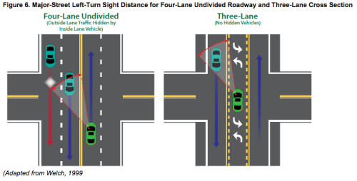 Example of a Road Diet, courtesy Road Diet Informational Guide
