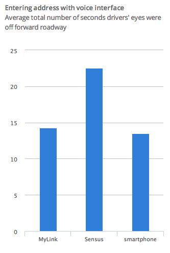 Chart from AgeLab/IIHS study; courtesy IIHS