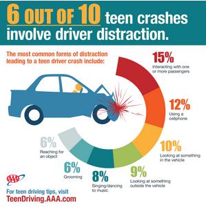 AAA Infographic
