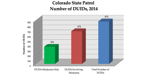 "Chart from ""The Legalization of Marijuana in Colorado: The Impact, Volume 3 Preview 2015"""