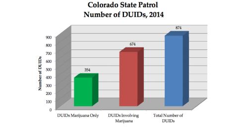 Colorado DUID figures