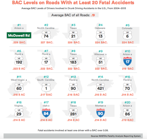 "Chart of ""BAC Levels on Roads with at Least 20 Fatal Accidents"""