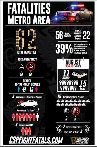 Poster shows facts about fatalities from car accidents and other traffic mishaps.
