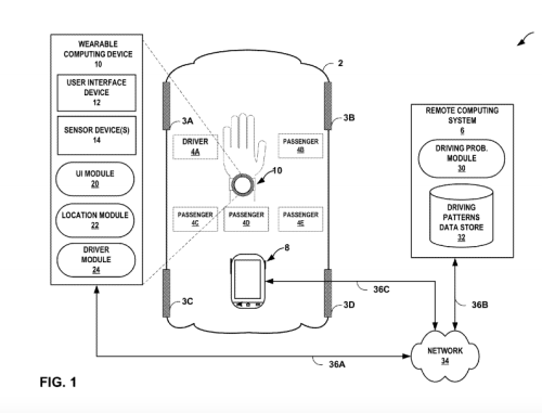 The Google patent would analyze position and motion to determine whether an electronic function is being used by the car's driver or passenger.