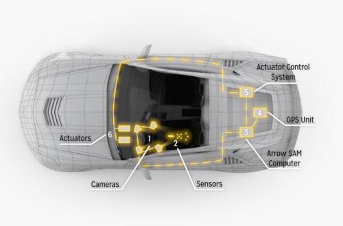 A semi-autonomous car for hands-free driving.