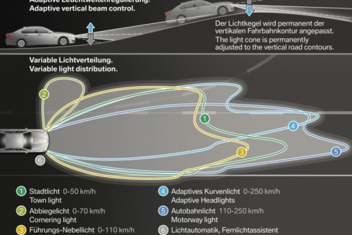 IIHS: Adaptive Headlights Increase Safety | Daniel R  Rosen