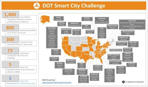 Smart City Challenge