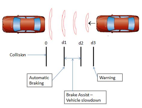 Automaking braking system