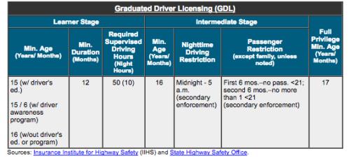 GDL law in Colorado