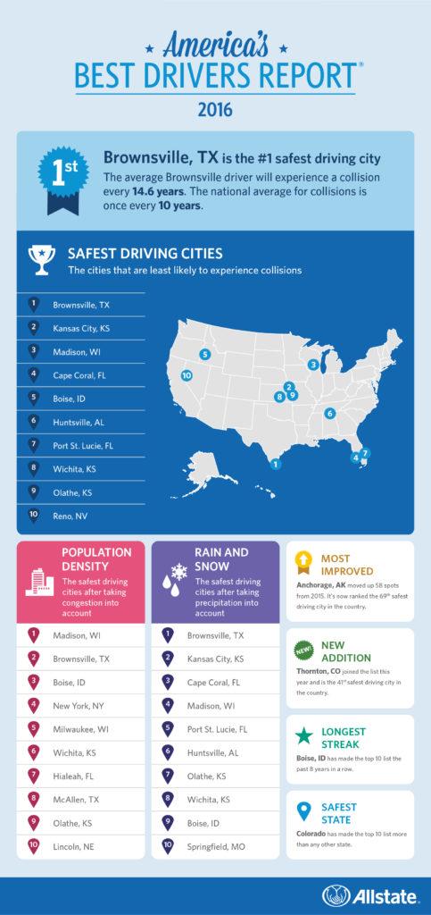 Allstate Best Drivers