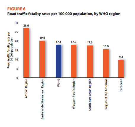 World road safety goals