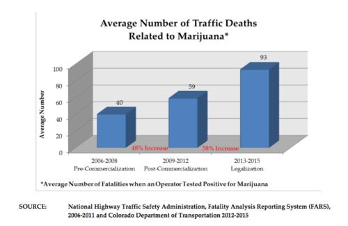 Marijuana Traffic Deaths